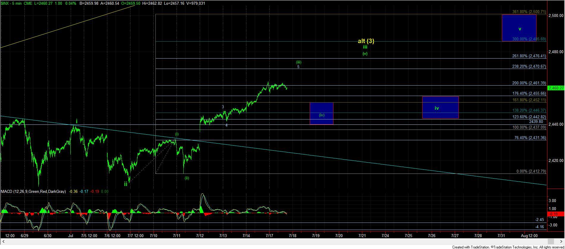 Краткий обзор. S&P500, Nasdaq, VIX, VXX рынок США.