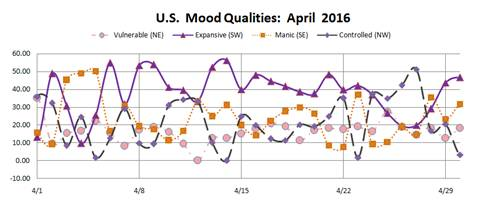 Mood Qualities for April 2016