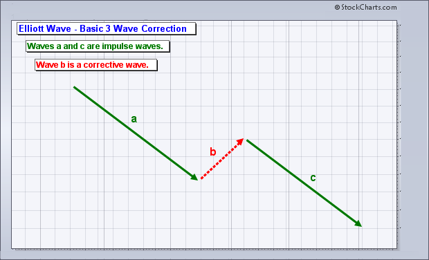 Elliott Wave - Basic 3 Wave Sequence