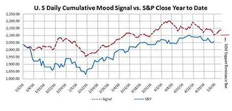 U.S. Daily Cumulative Mood Signal vs S&P Close Year to Date