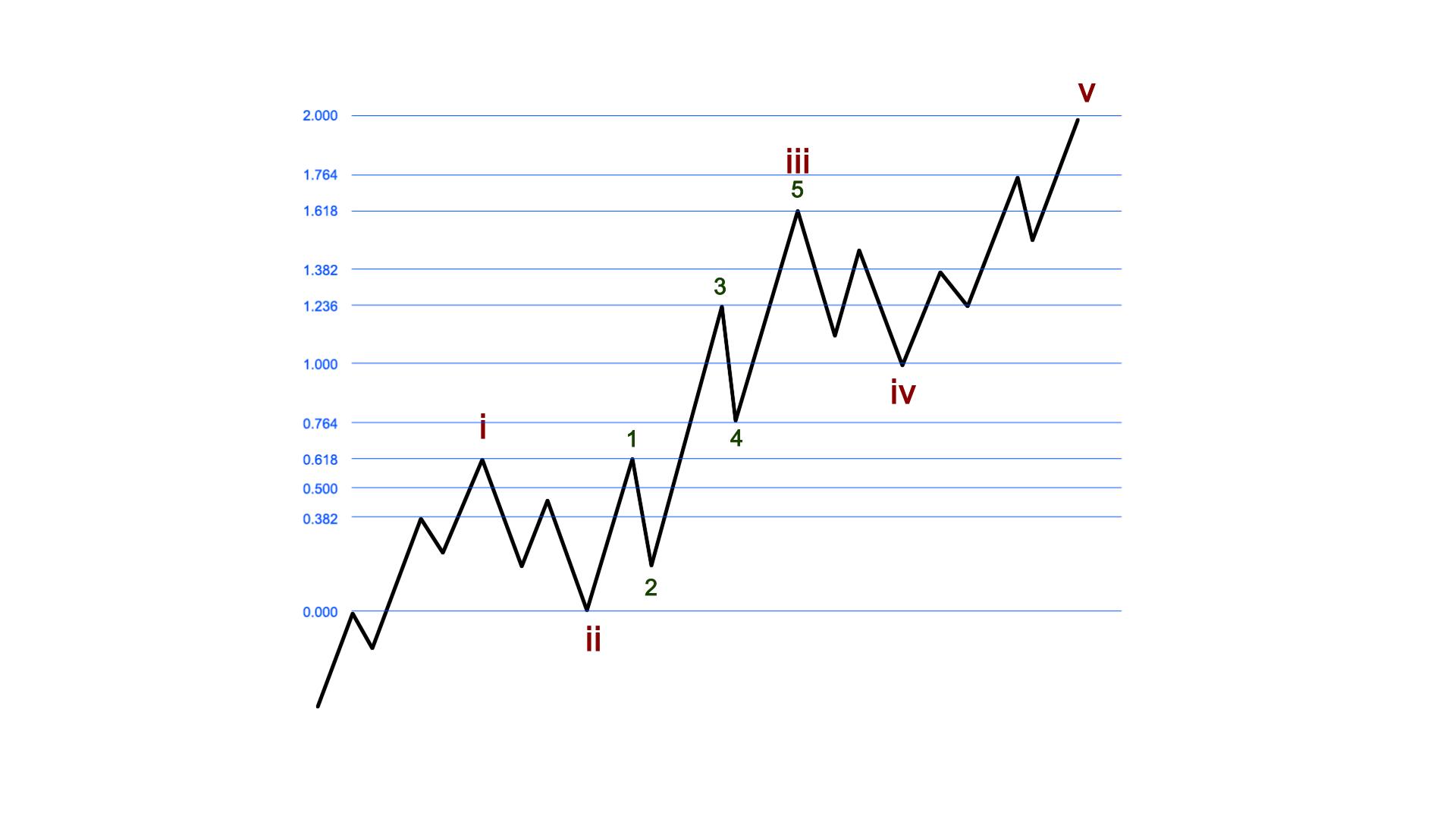 The Basics of Fibonacci Pinball - Avi\'s Library