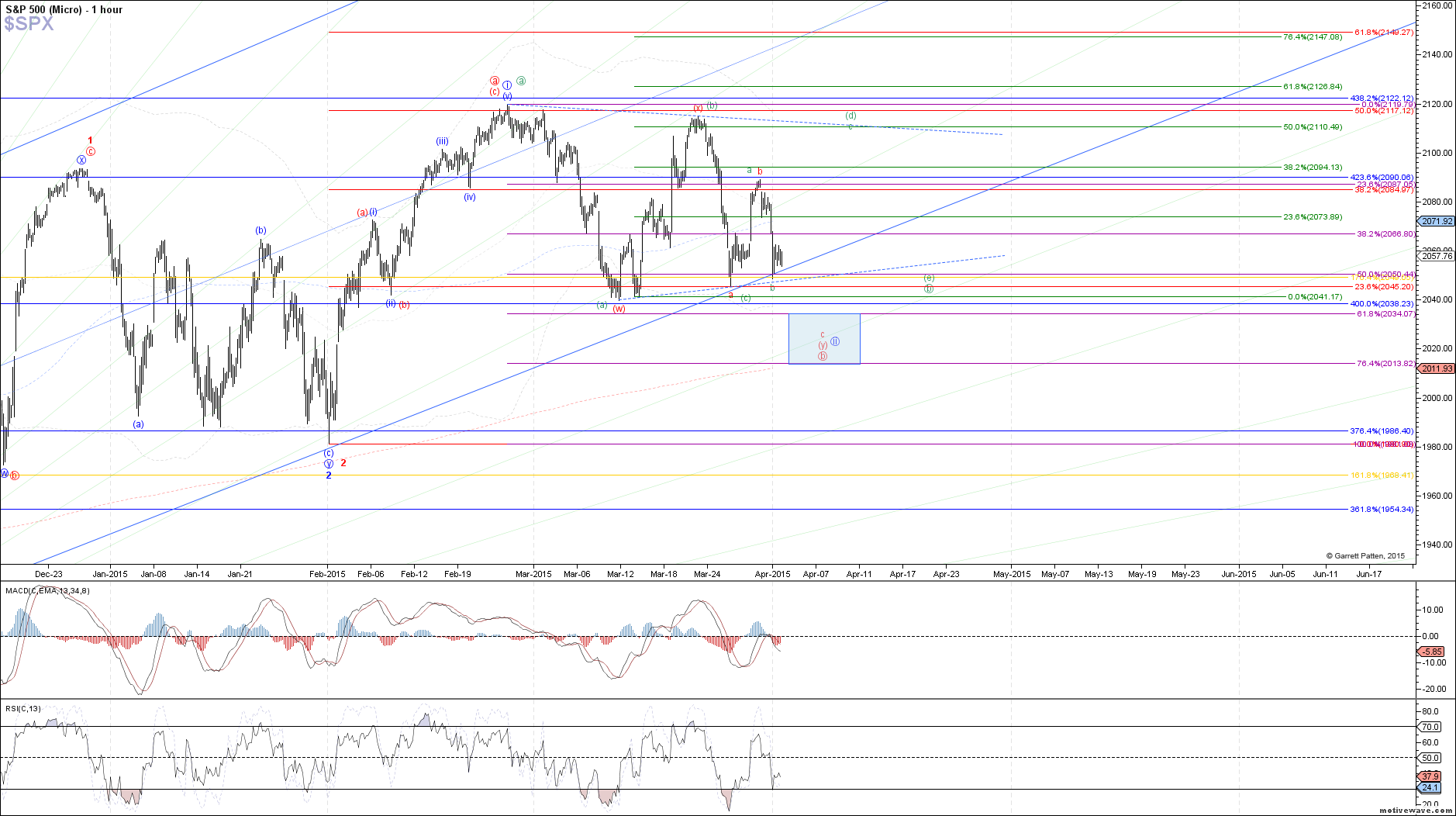 $SPX - Micro - Apr-01 1350 PM (1 hour)