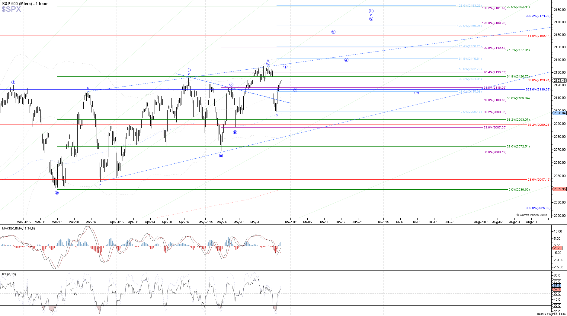 $SPX - Micro - May-27 1408 PM (1 hour)