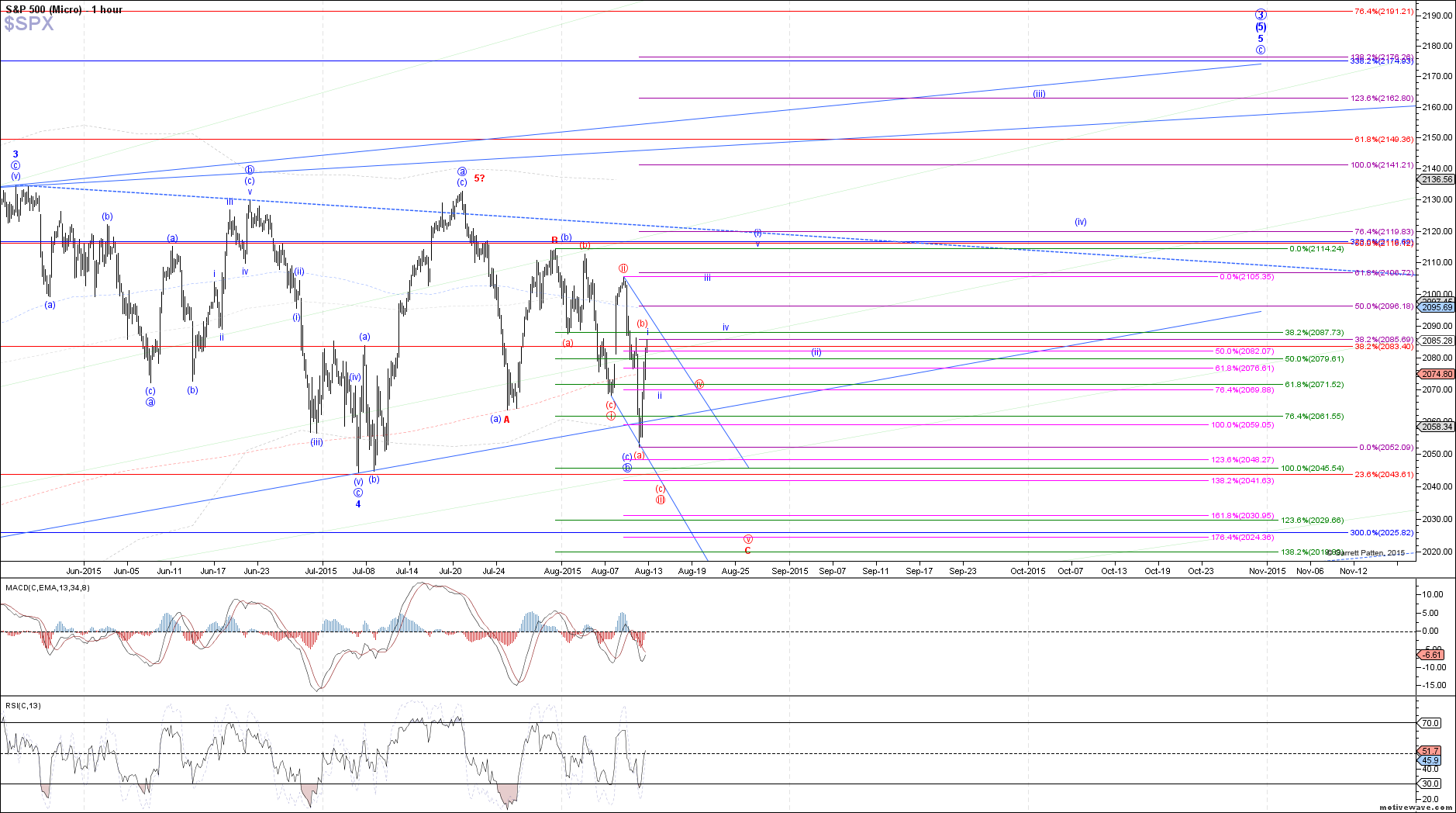 $SPX - Micro - Aug-12 1324 PM (1 hour)