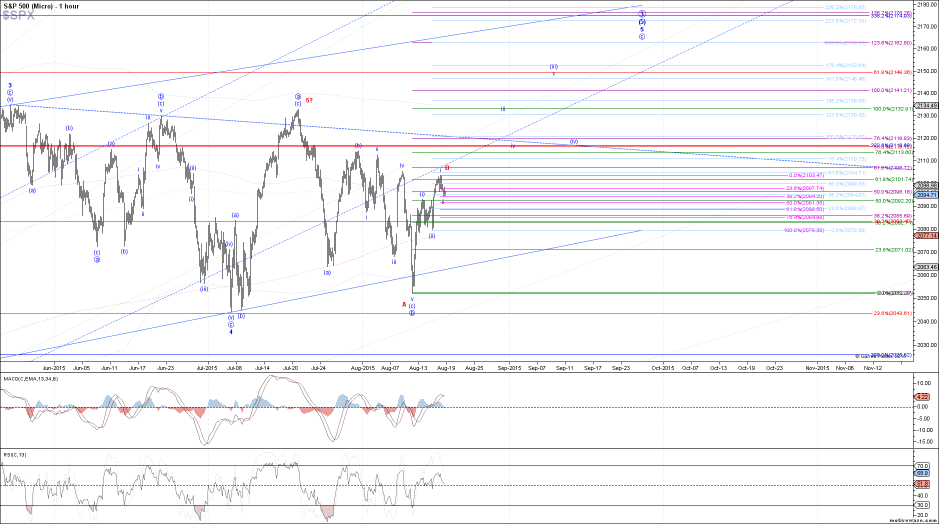 $SPX - Micro - Aug-18 1327 PM (1 hour)