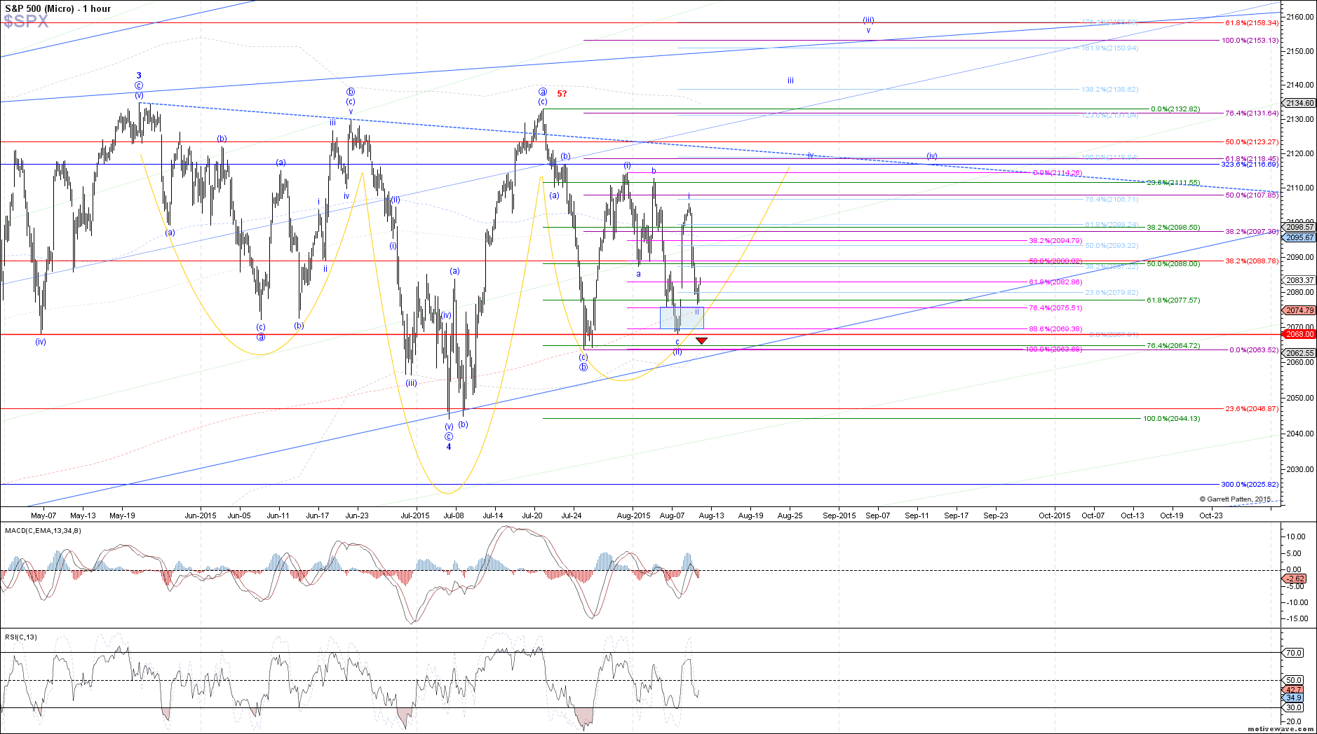 $SPX - Micro - Aug-11 1337 PM (1 hour)