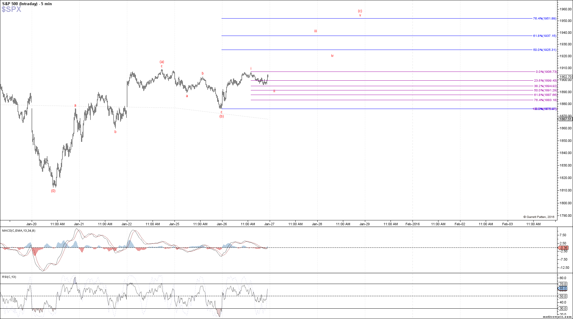 $SPX - Intraday - Jan-26 1347 PM (5 min)