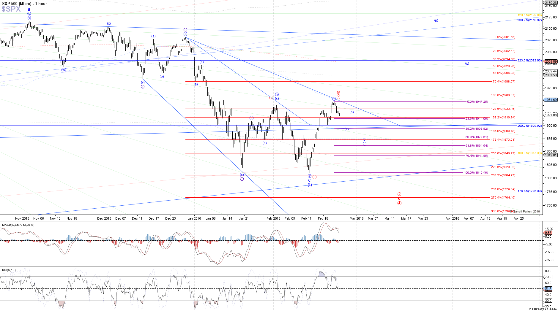 $SPX - Micro - Feb-23 1330 PM (1 hour)