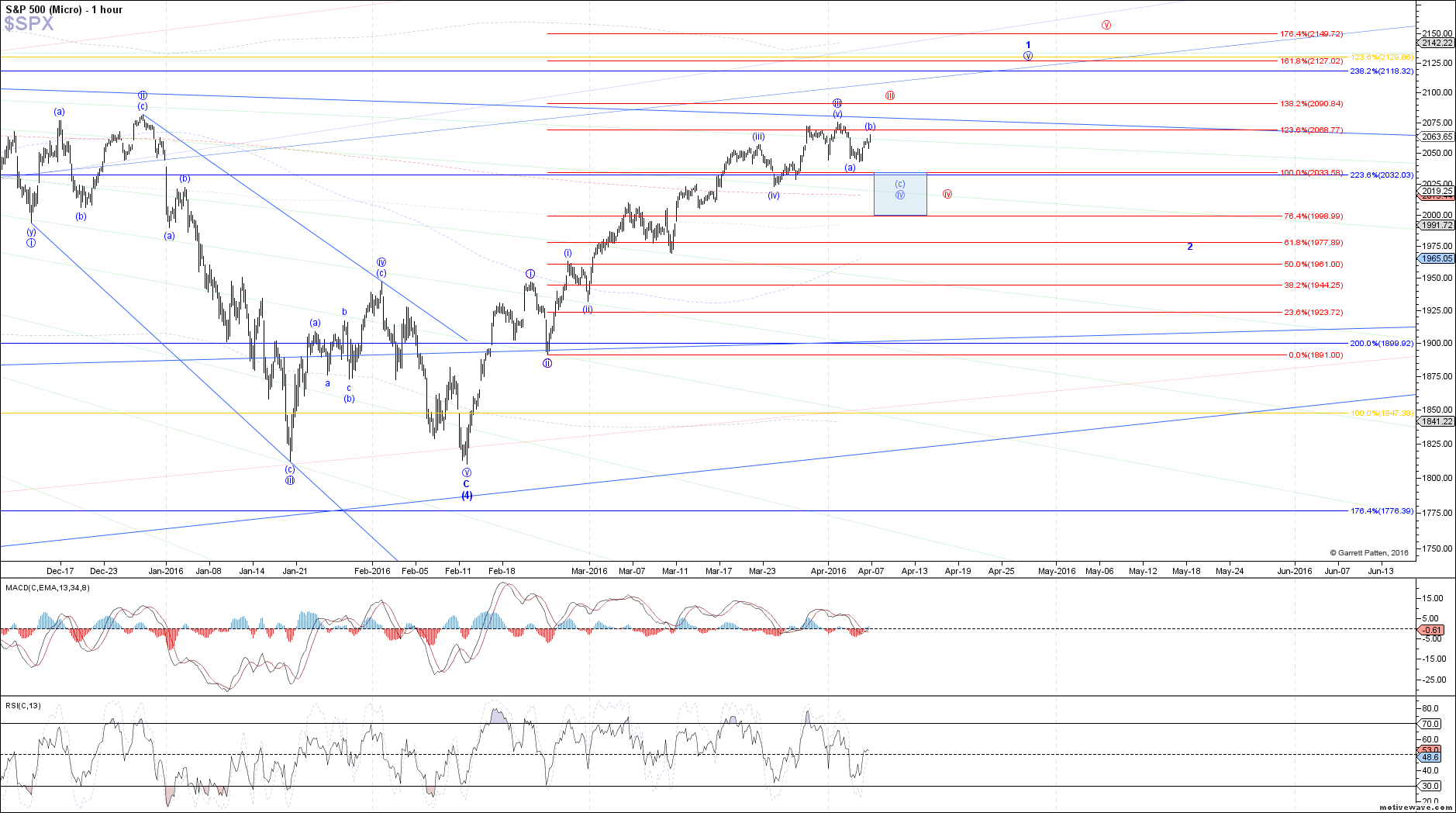 $SPX - Micro - Apr-06 1341 PM (1 hour)