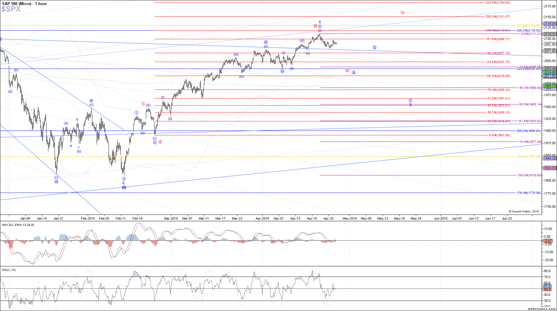 $SPX - Micro - Apr-26 1317 PM (1 hour)
