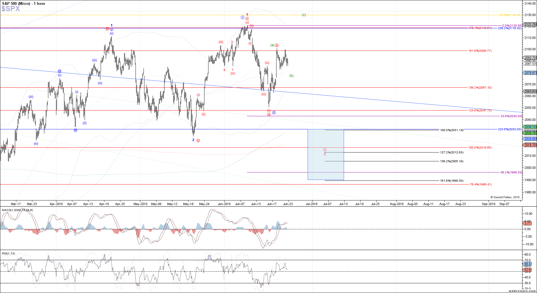 $SPX - Micro - Jun-22 1339 PM (1 hour)