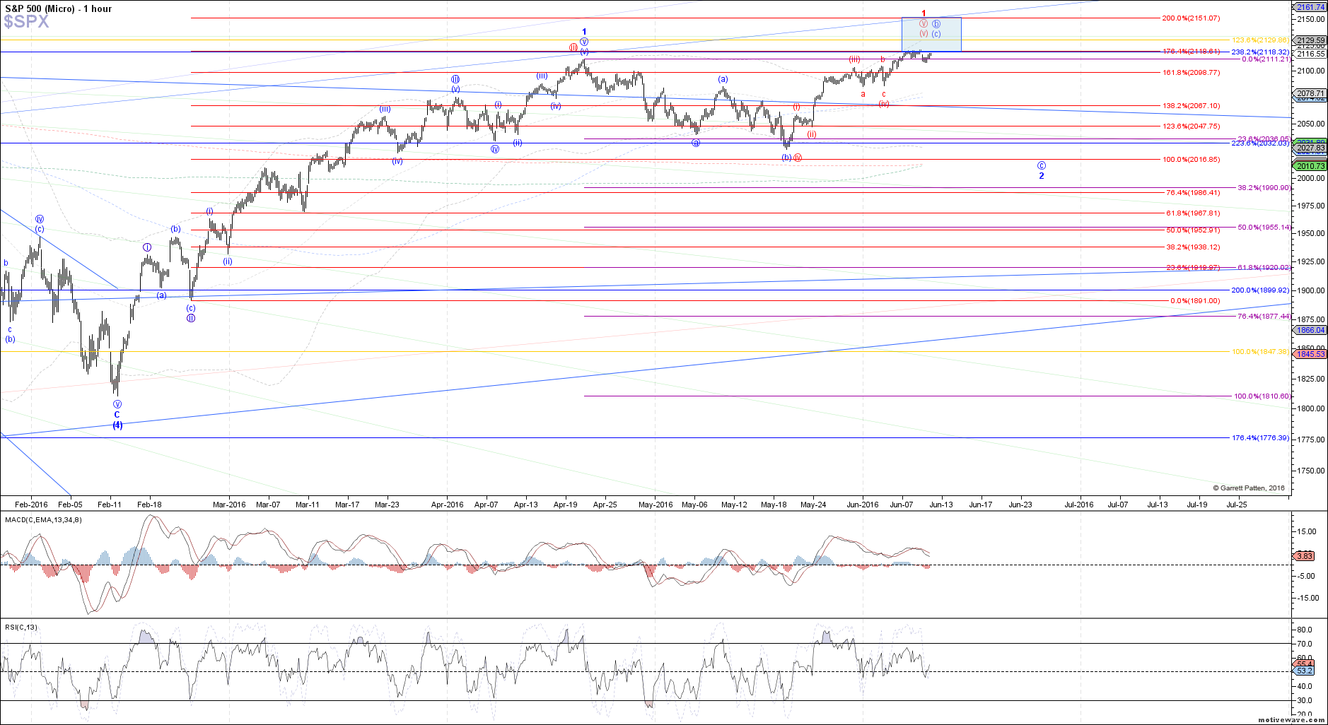 $SPX - Micro - Jun-09 1335 PM (1 hour)