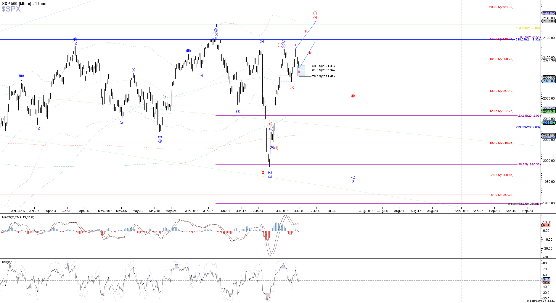 $SPX - Micro - Jul-07 1354 PM (1 hour)