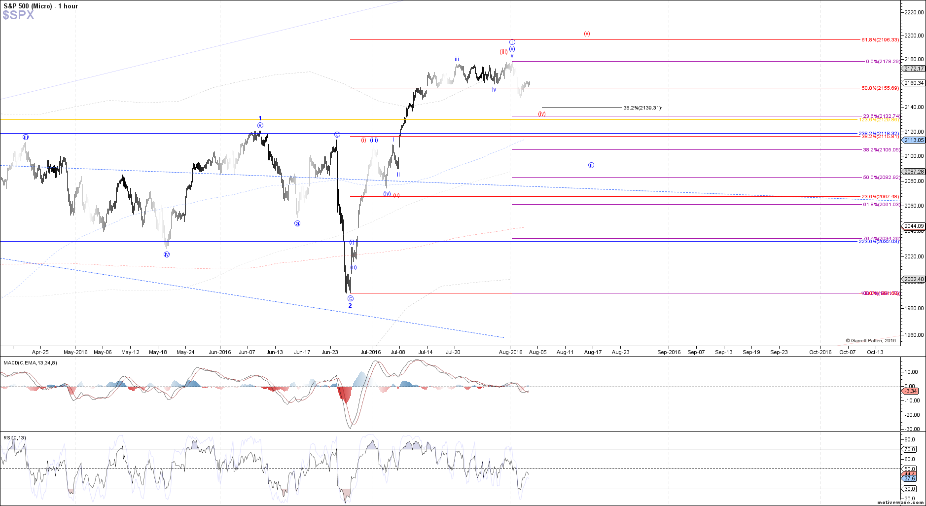 $SPX - Micro - Aug-03 1333 PM (1 hour)