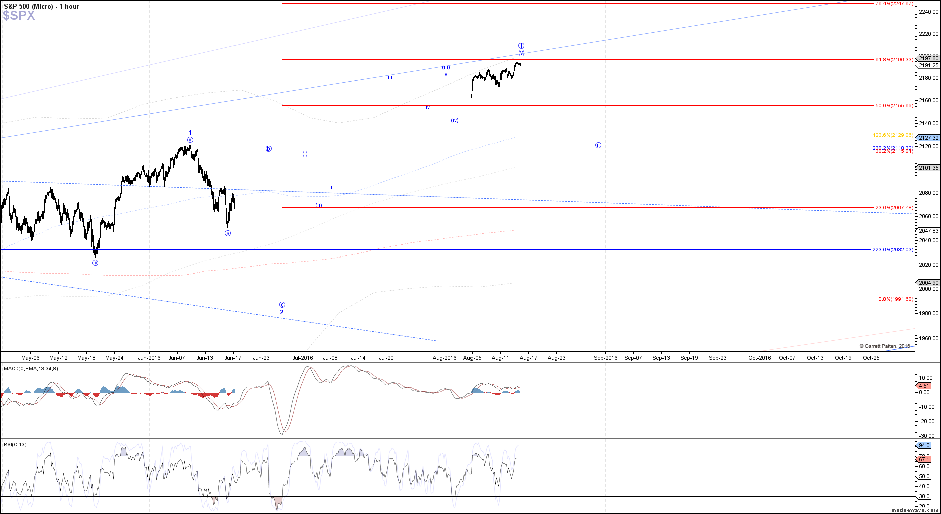$SPX - Micro - Aug-15 1324 PM (1 hour)