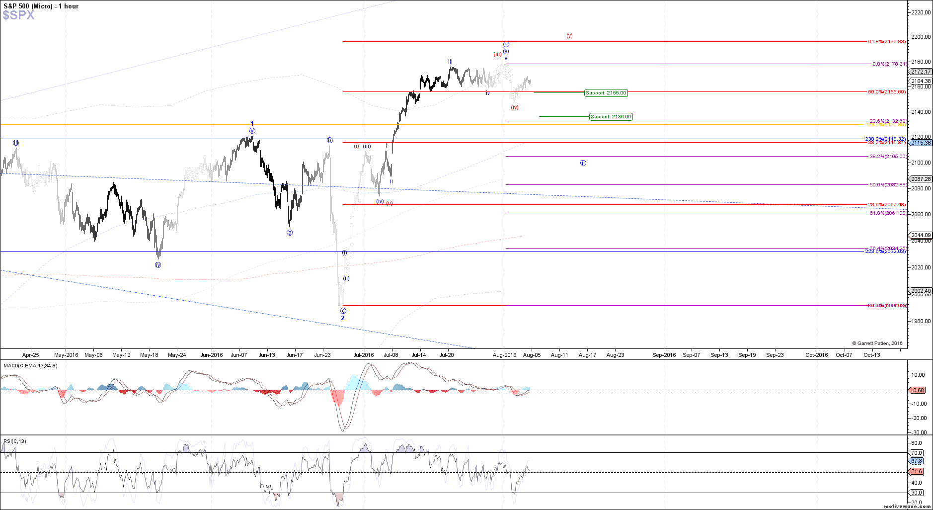 $SPX - Micro - Aug-04 1345 PM (1 hour)