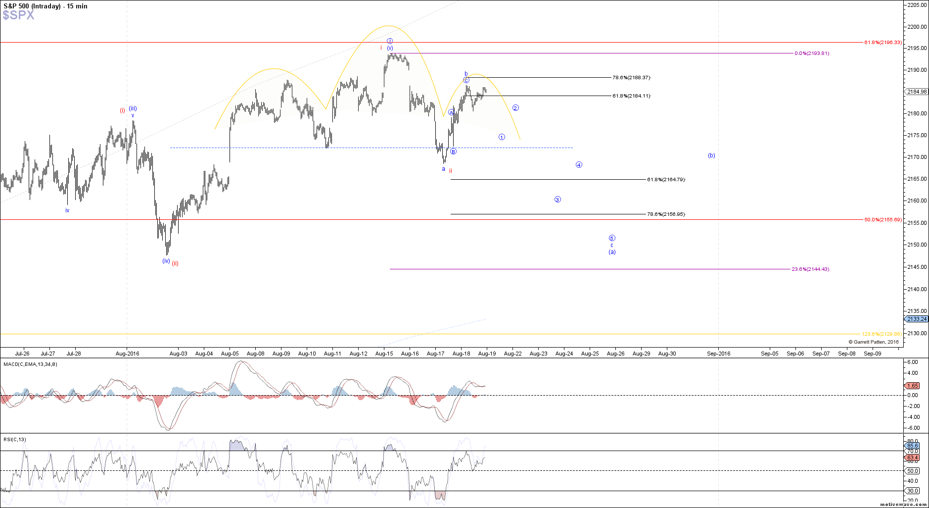 $SPX - Intraday - Aug-18 1351 PM (15 min)