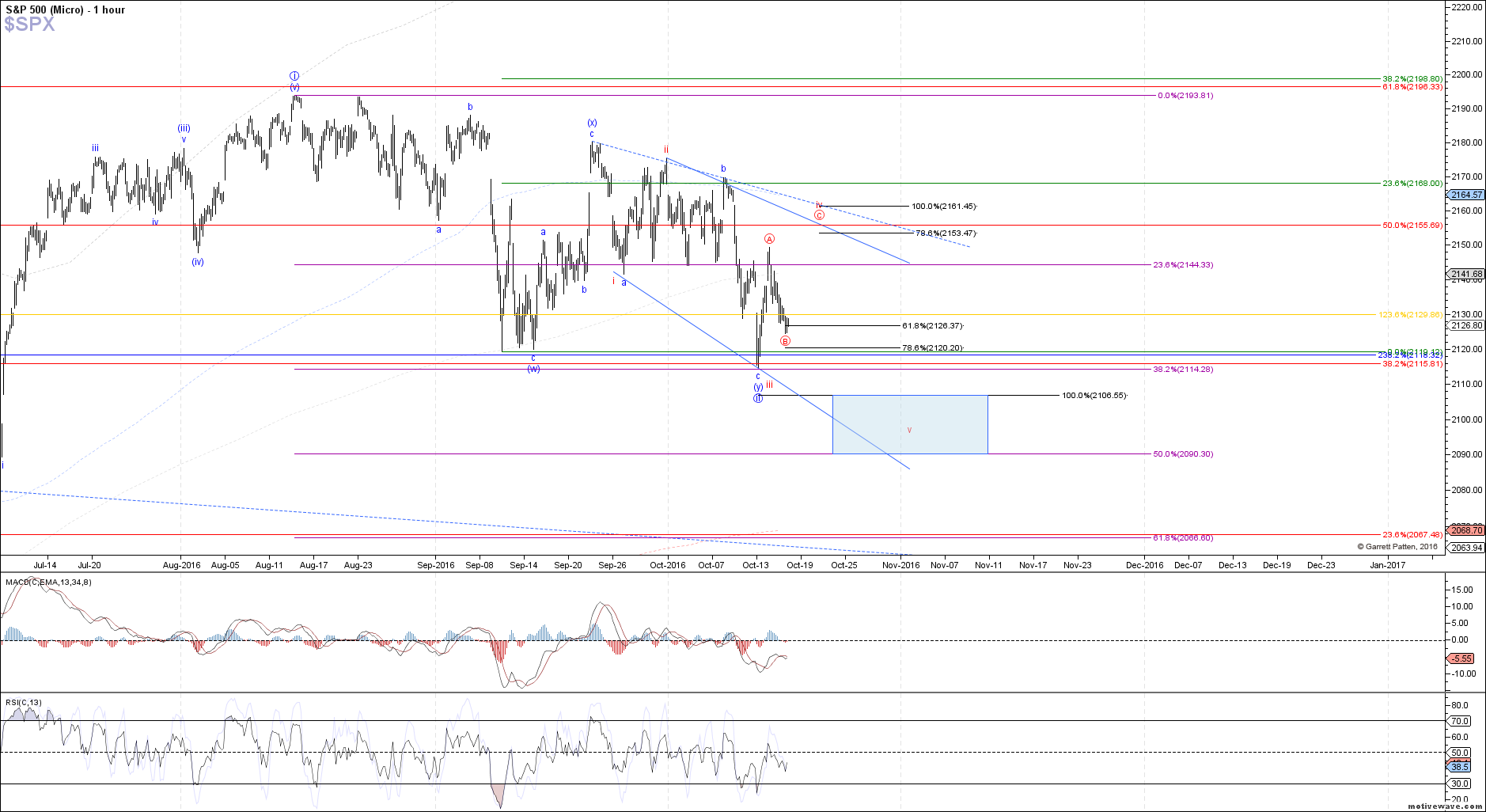 $SPX - Micro - Oct-17 1329 PM (1 hour)
