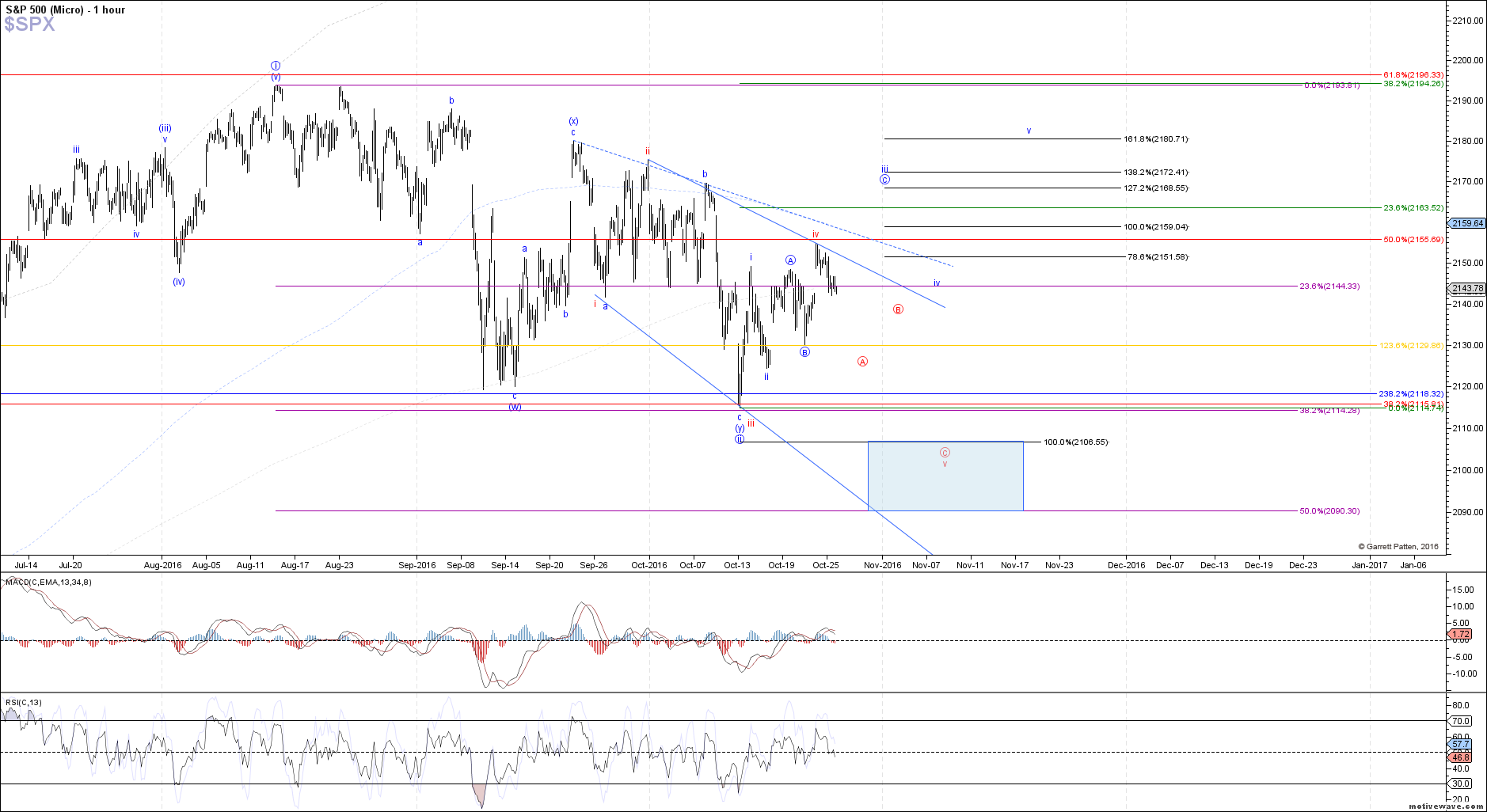 $SPX - Micro - Oct-25 1359 PM (1 hour)