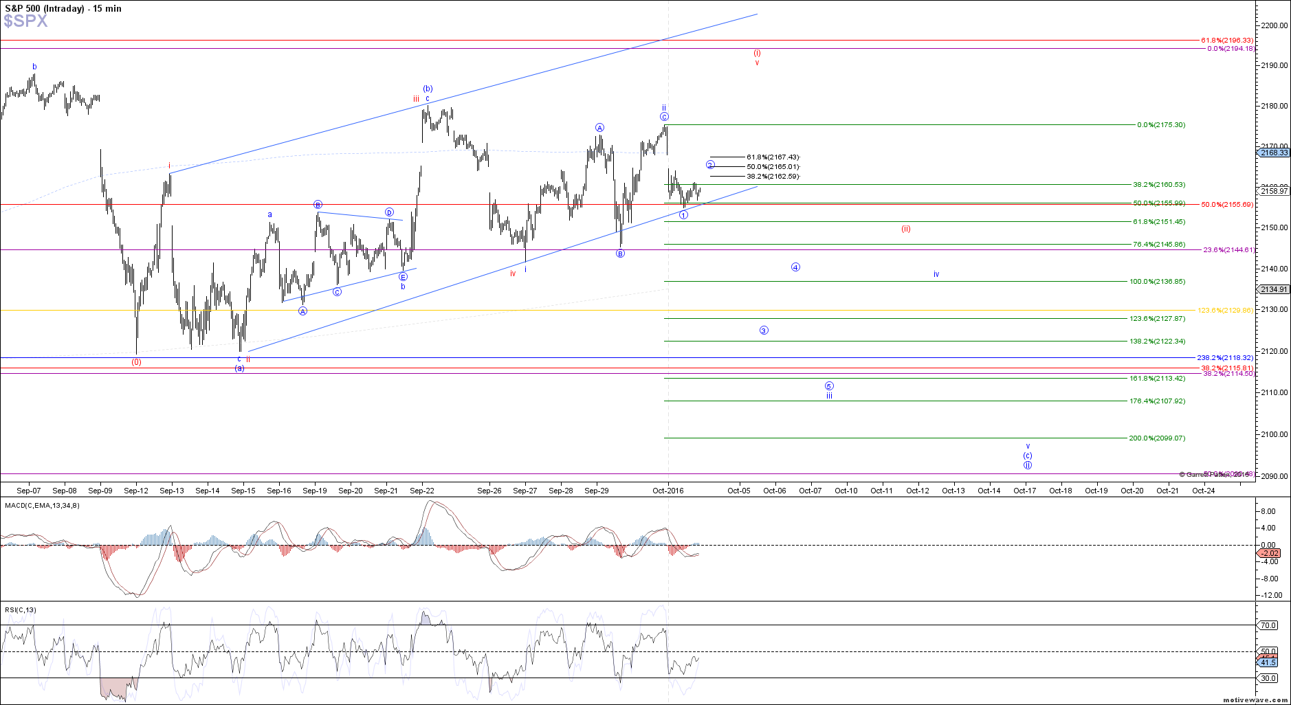 $SPX - Intraday - Oct-03 1326 PM (15 min)