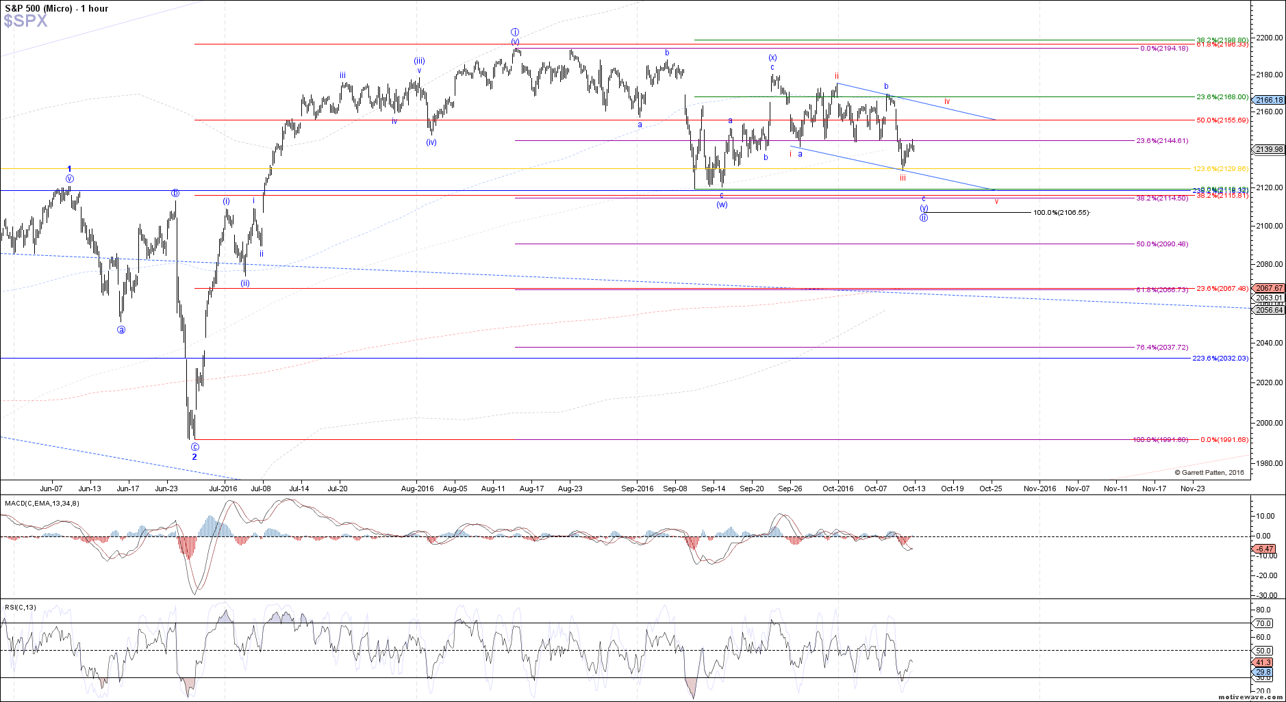 $SPX - Micro - Oct-12 1331 PM (1 hour)