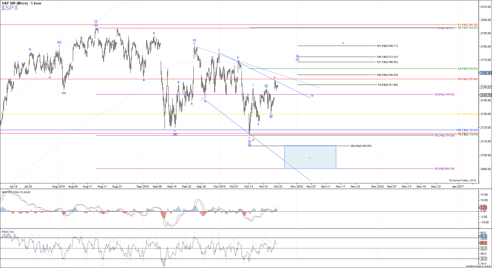 $SPX - Micro - Oct-24 1343 PM (1 hour)