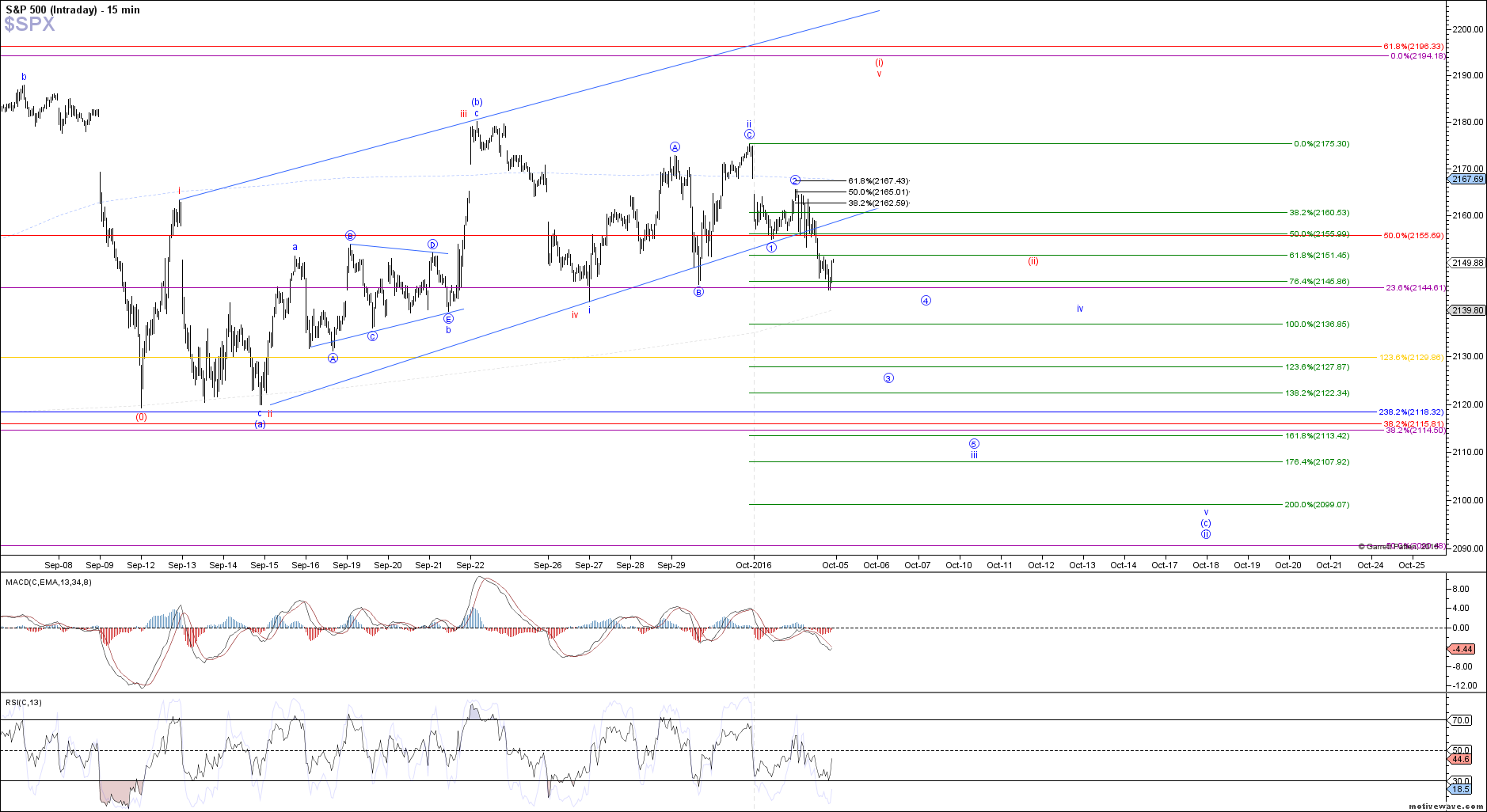 $SPX - Intraday - Oct-04 1331 PM (15 min)