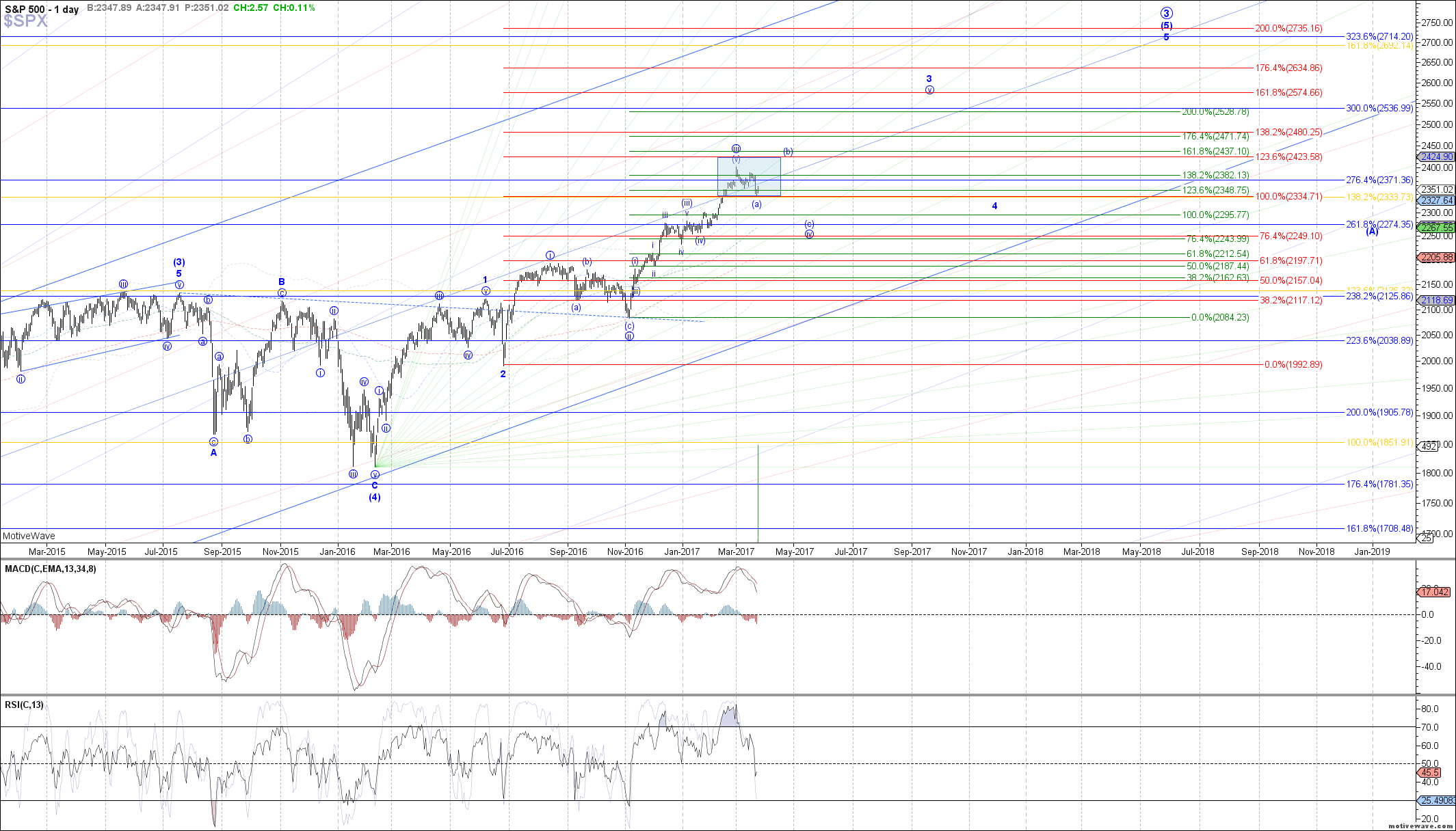 $SPX - Primary Analysis - Mar-23 1312 PM (1 day)