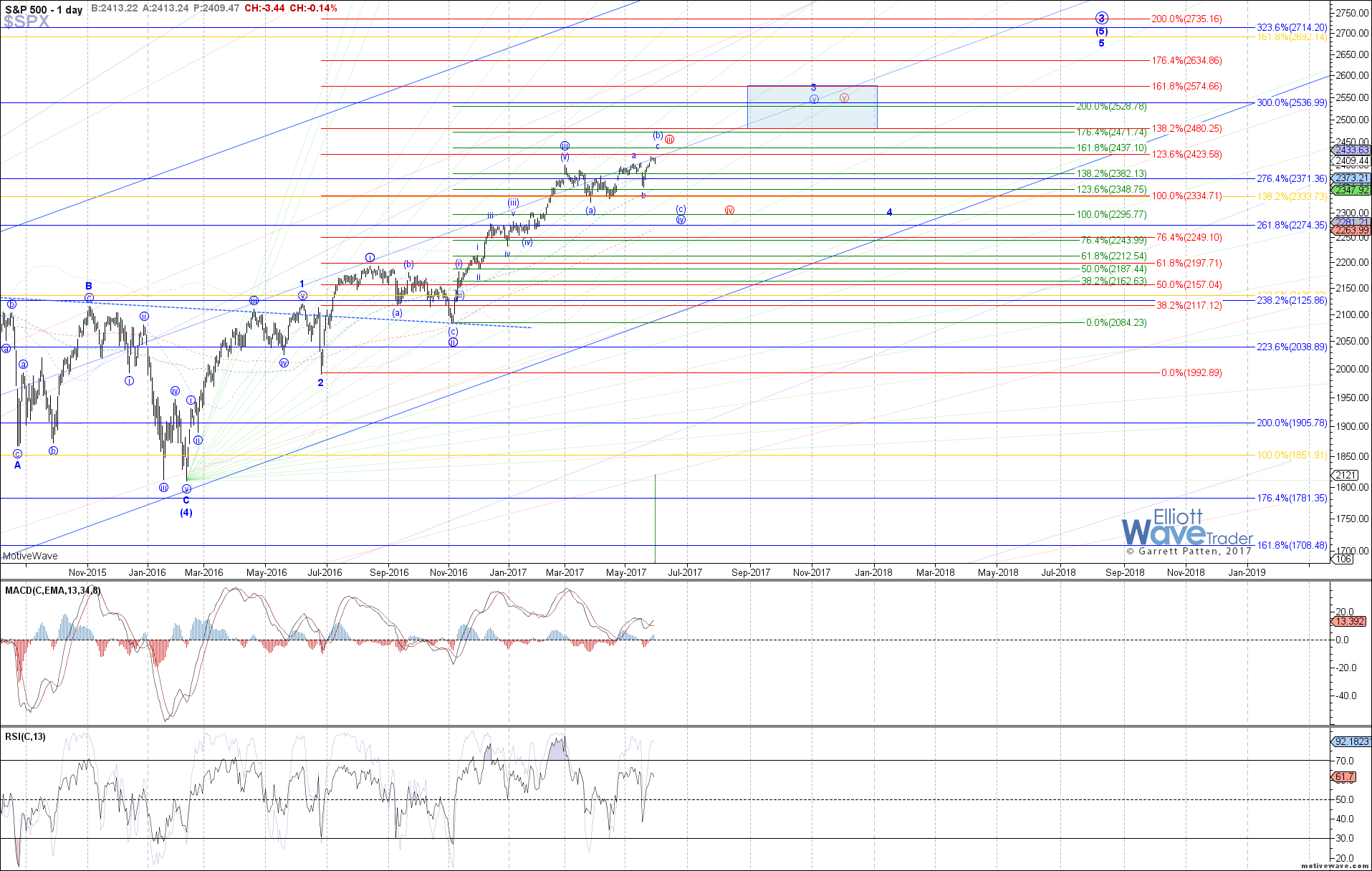 $SPX - Primary Analysis - May-31 1321 PM (1 day)