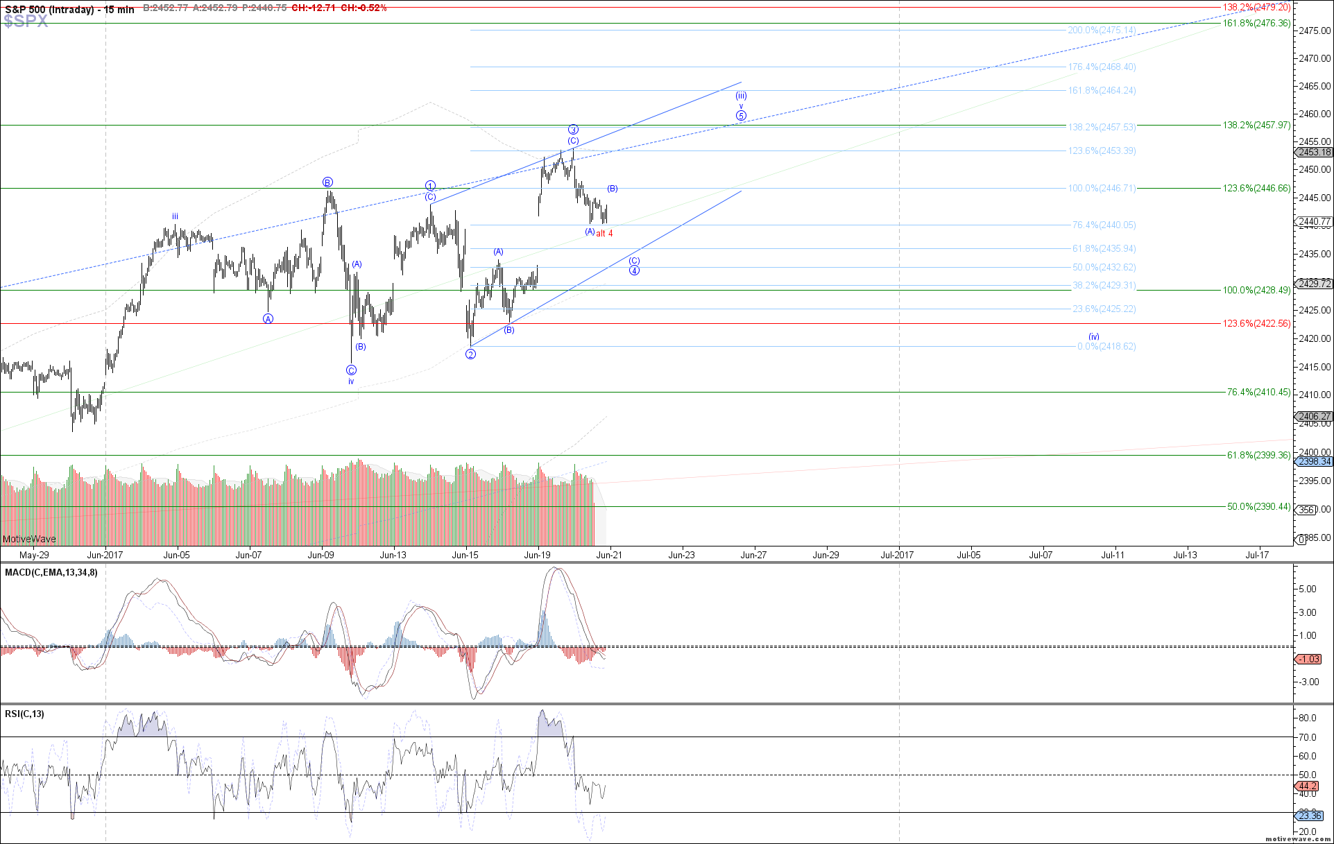 $SPX - Intraday - Jun-20 1226 PM (15 min)