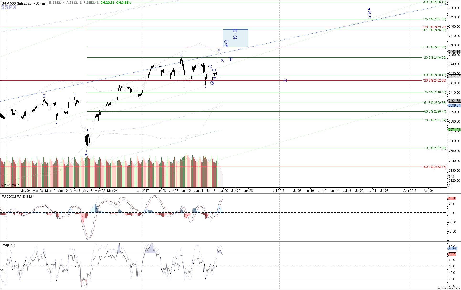 $SPX - Intraday - Jun-19 1307 PM (30 min)