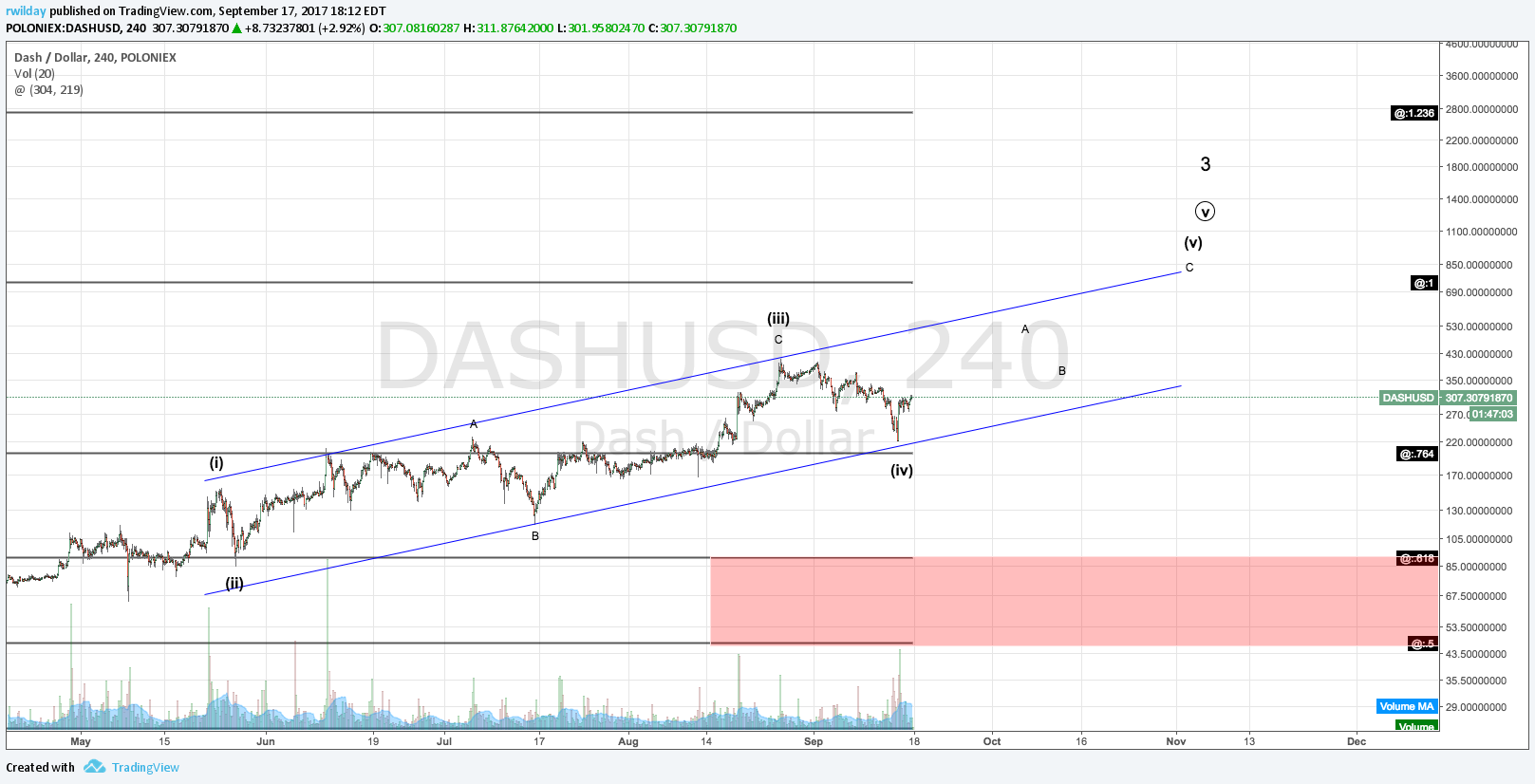 DASH Hourly