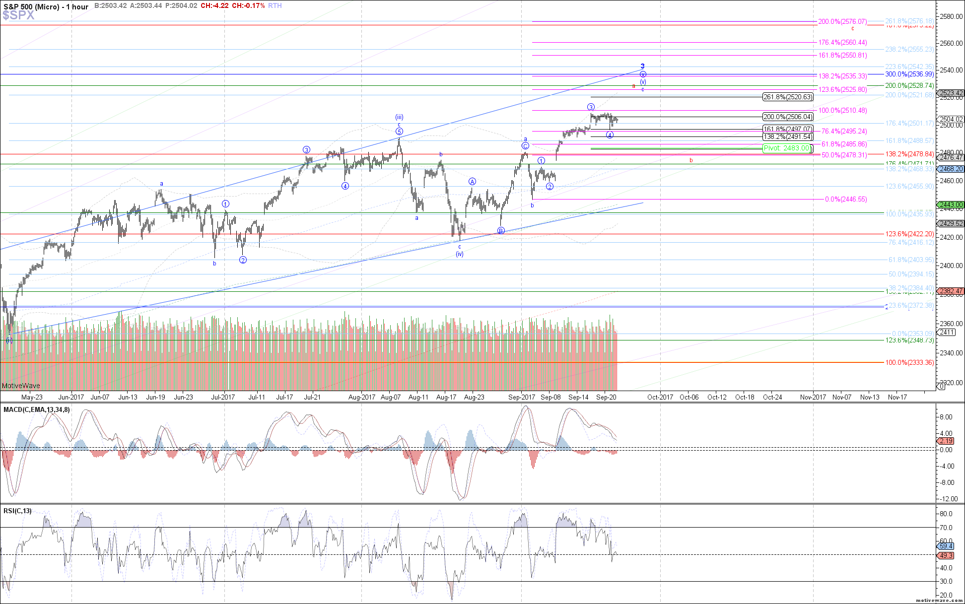 $SPX - Micro - Sep-21 1210 PM (1 hour)
