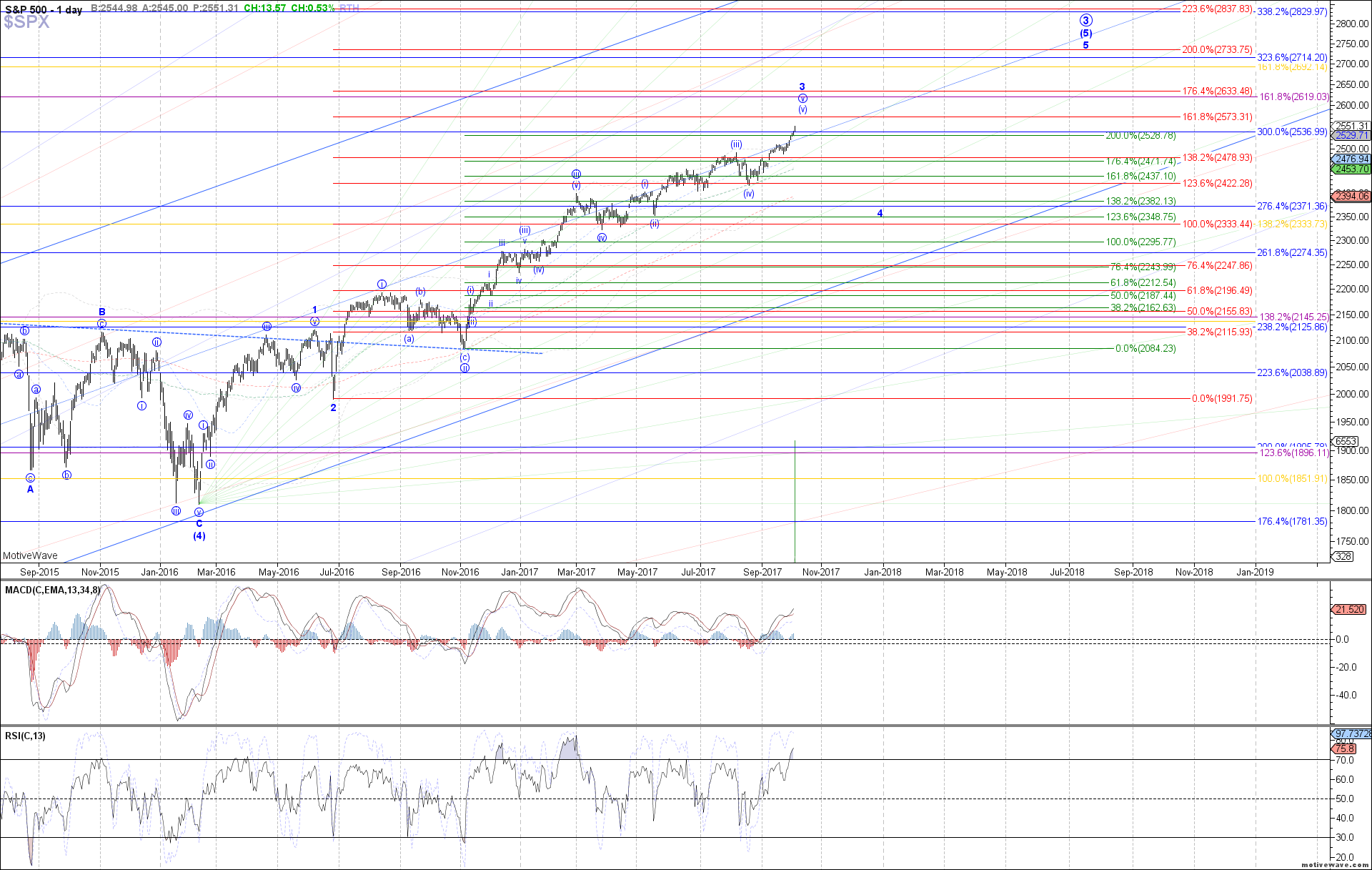 $SPX - Primary Analysis - Oct-05 1219 PM (1 day)