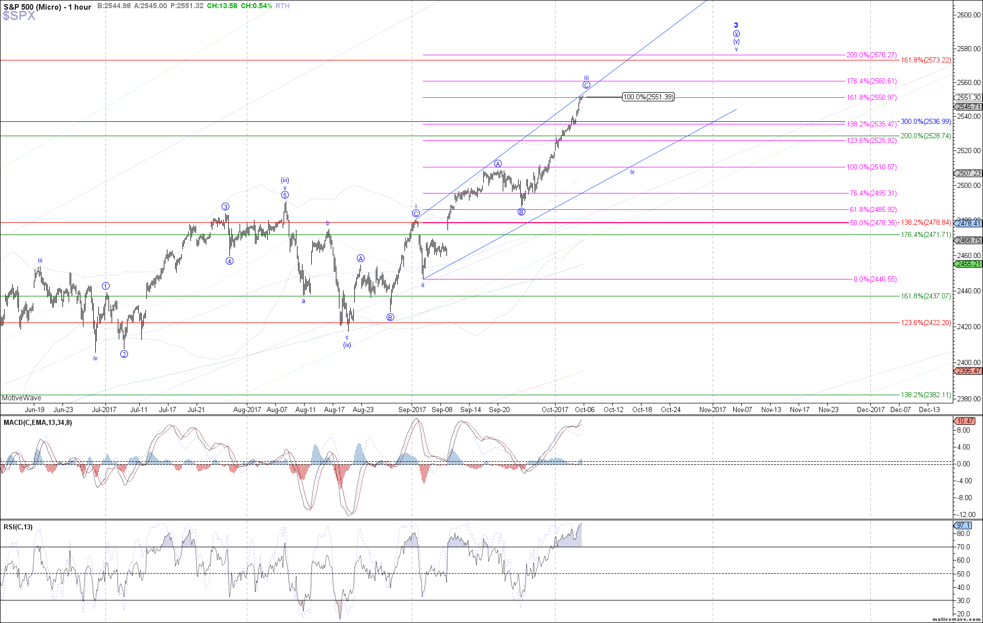 $SPX - Micro - Oct-05 1229 PM (1 hour)