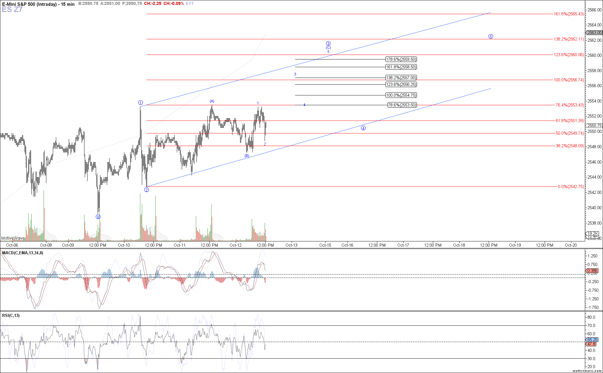 ES Z7 - Intraday - Oct-12 1225 PM (15 min)