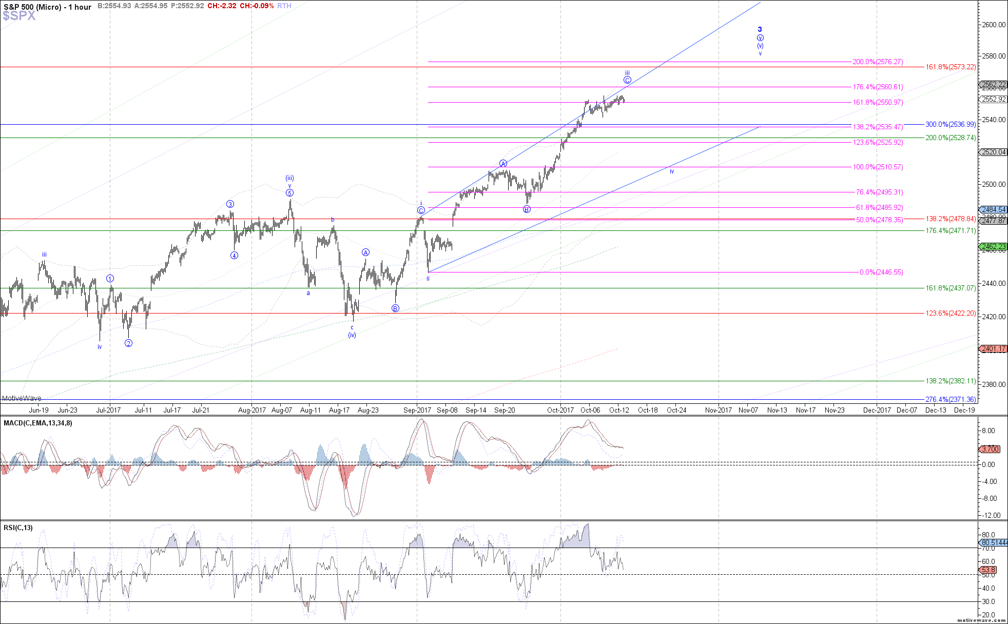 $SPX - Micro - Oct-12 1225 PM (1 hour)