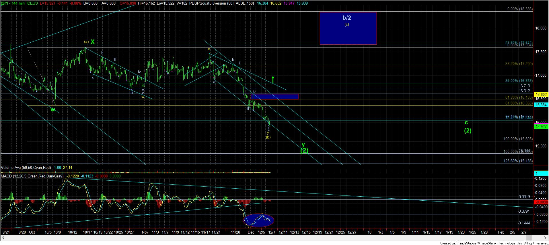 Elliott Wave Chart