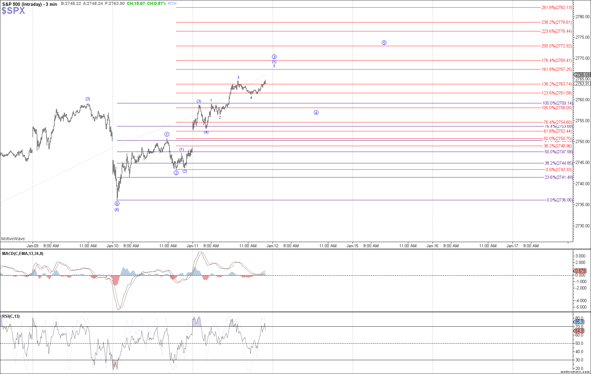 $SPX - Intraday - Jan-11 1227 PM (3 min)