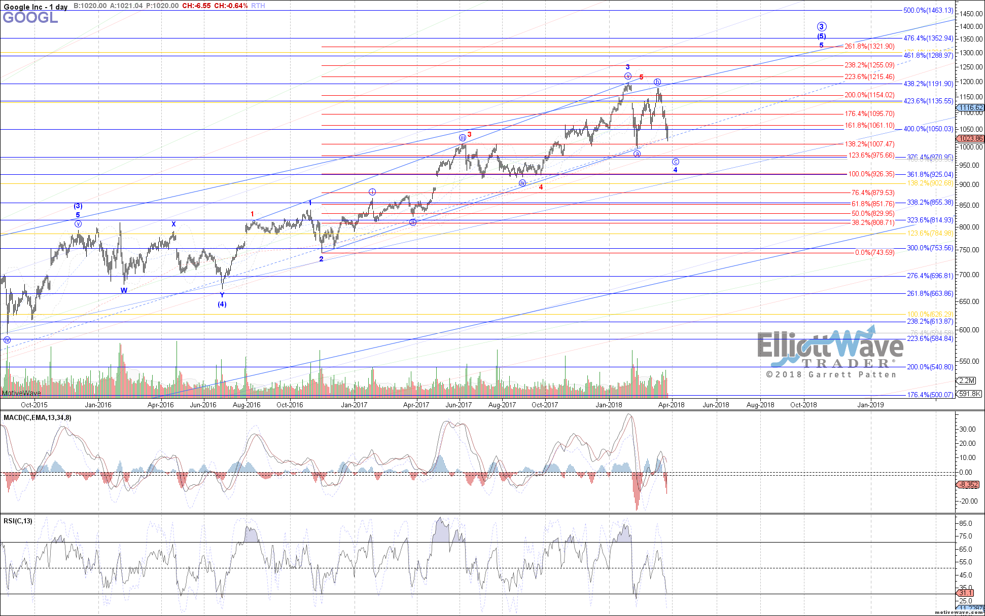 GOOGL - Primary Analysis - Mar-26 0813 AM (1 day)