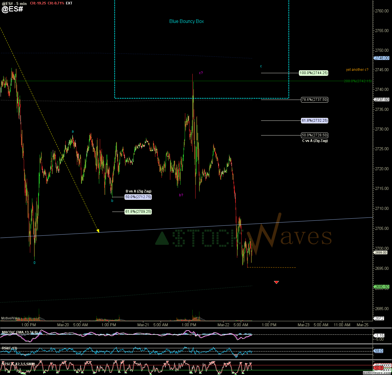 @ES# - Primary Analysis - Mar-22 0814 AM (5 min)