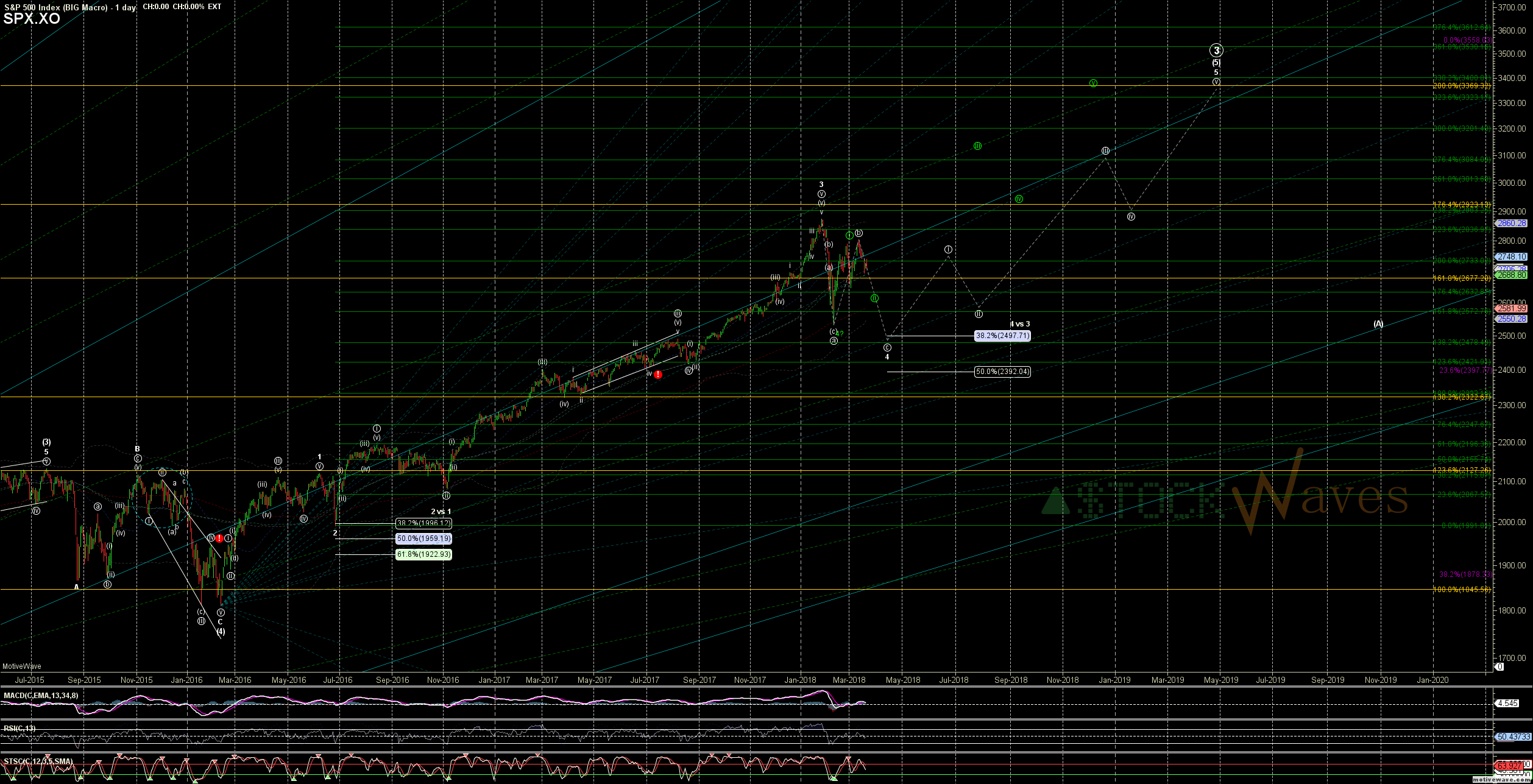SPX.XO - BIG Macro - Mar-22 0825 AM (1 day)