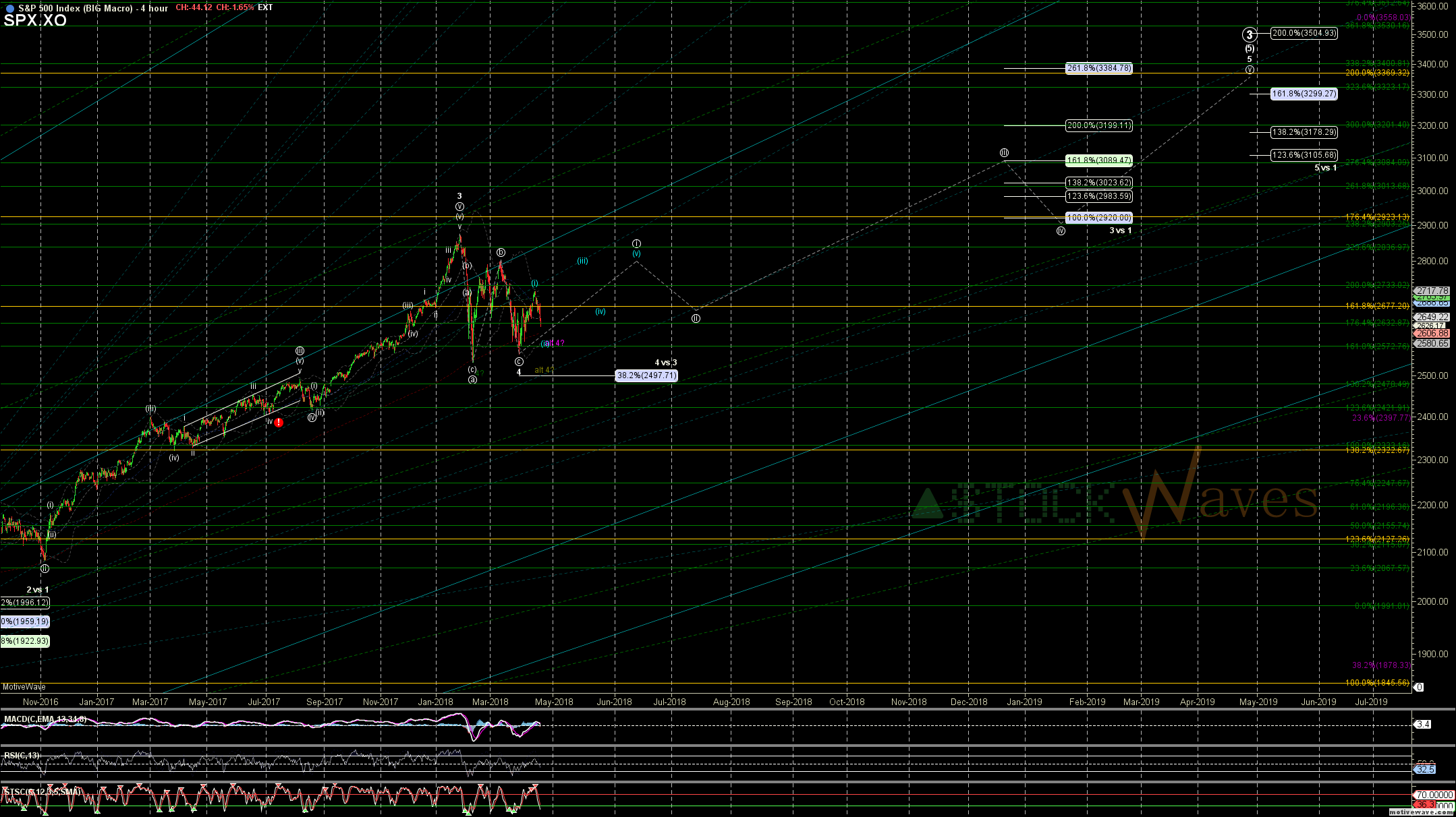 SPX.XO - BIG Macro - Apr-24 1401 PM (4 hour)