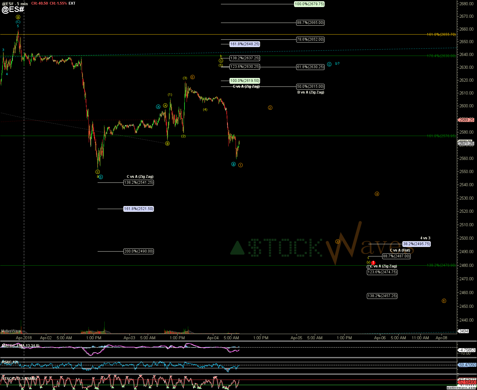 @ES# - Primary Analysis - Apr-04 0712 AM (5 min)