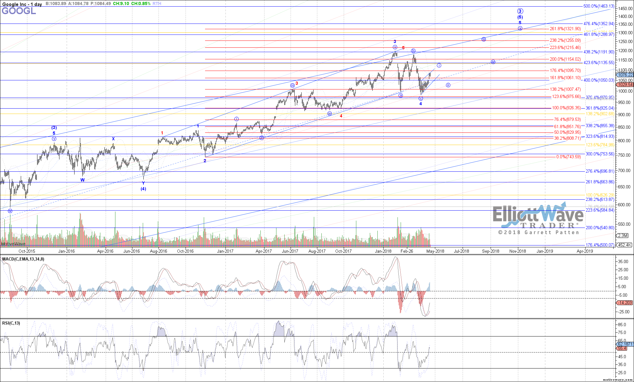GOOGL - Primary Analysis - Apr-19 0944 AM (1 day)