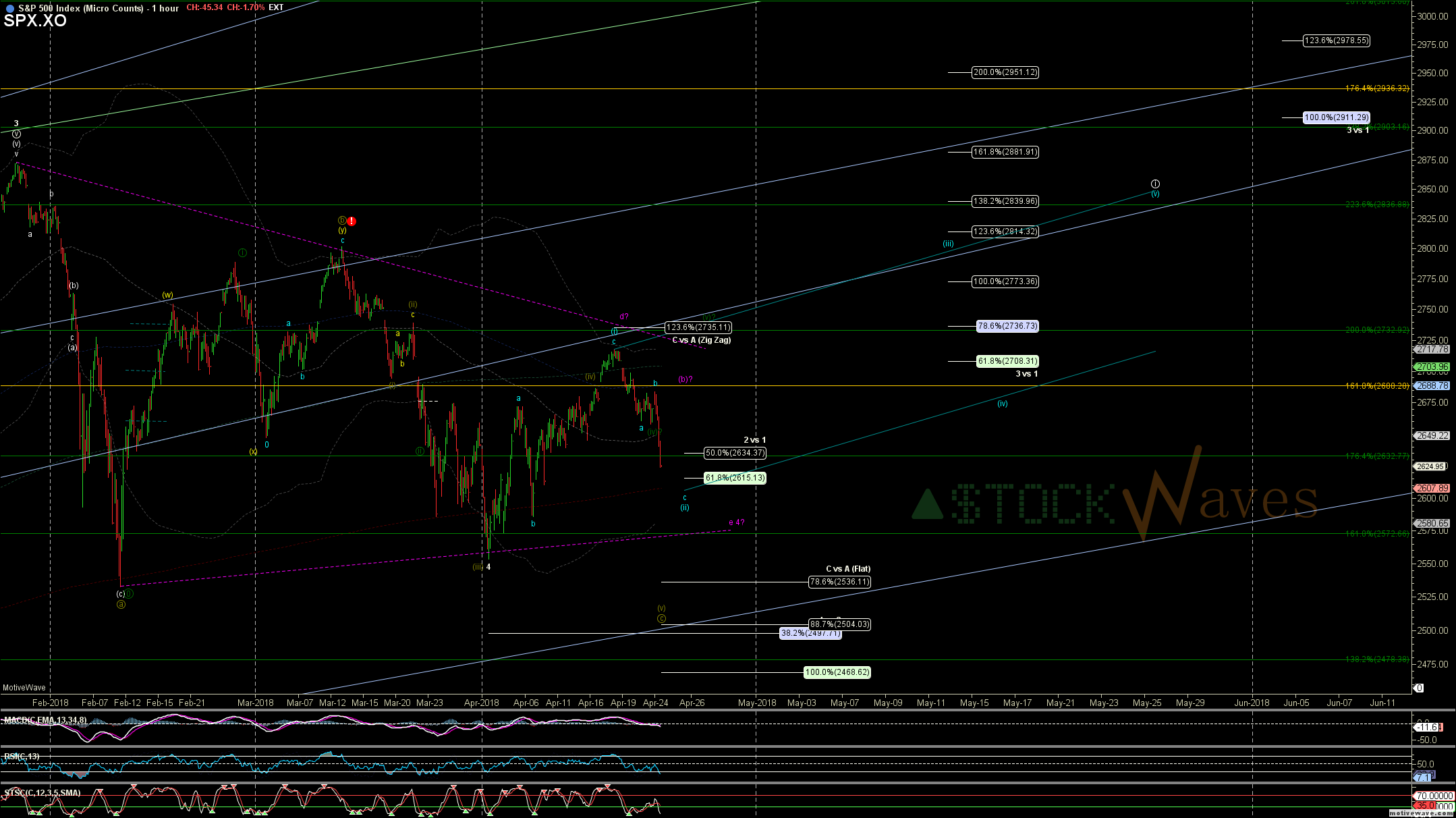 SPX.XO - Micro Counts - Apr-24 1401 PM (1 hour)