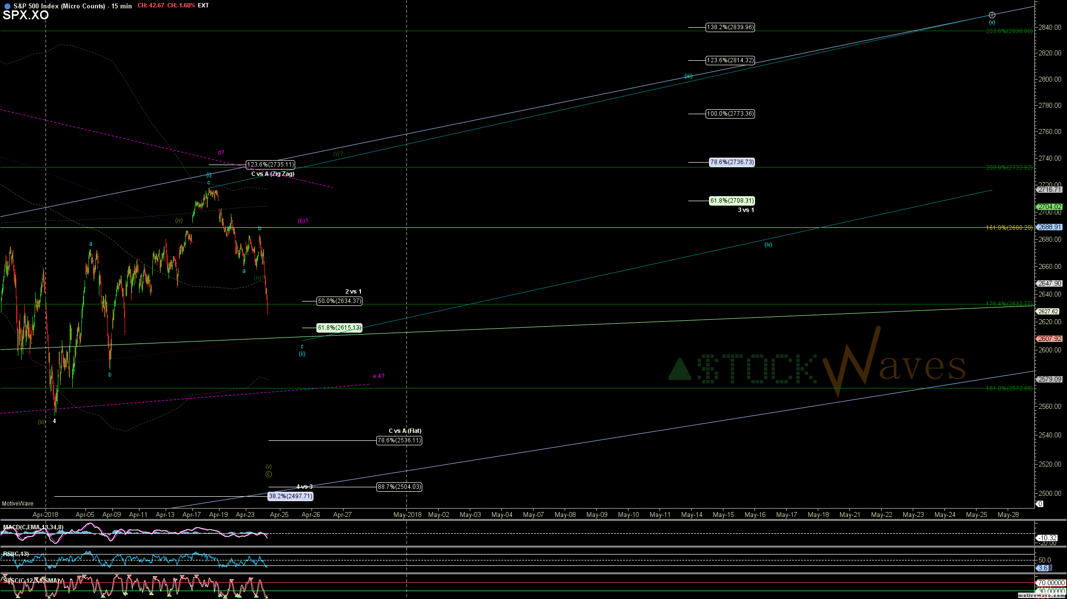 SPX.XO - Micro Counts - Apr-24 1358 PM (15 min)