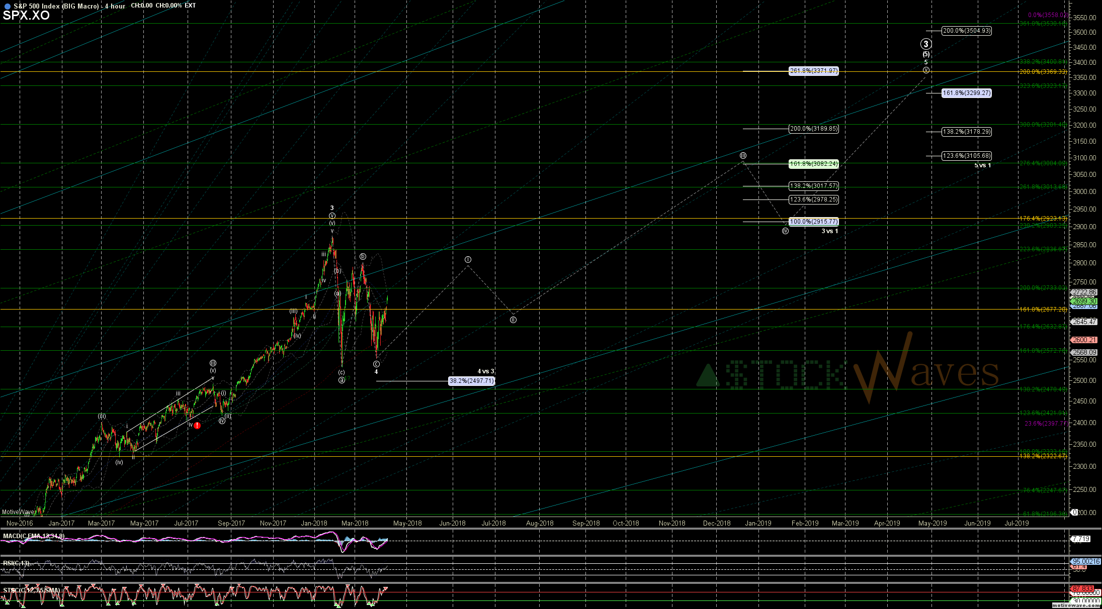 SPX.XO - BIG Macro - Apr-18 0739 AM (4 hour)