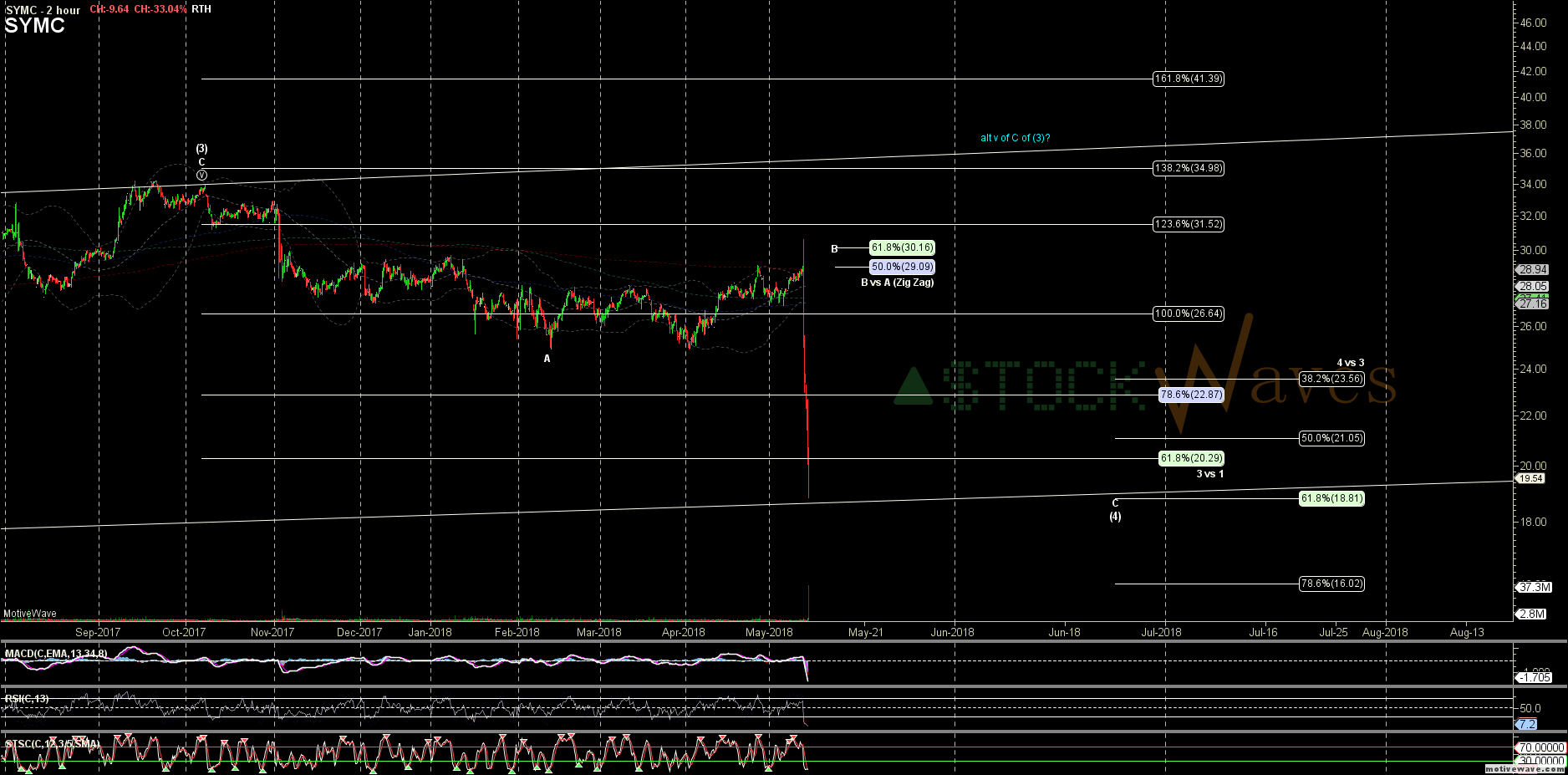 SYMC - Primary Analysis - May-11 1013 AM (2 hour)