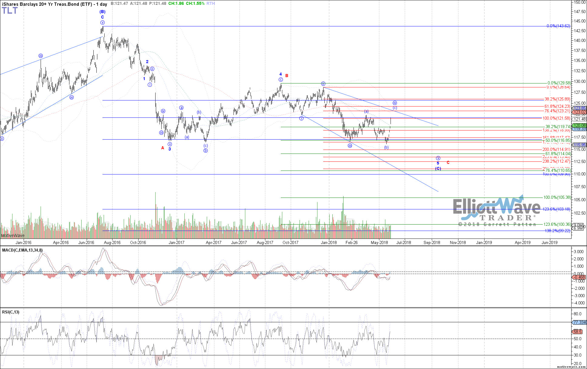 TLT - Primary Analysis - May-29 0959 AM (1 day)